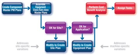 PM Optimization: A Plant Engineer's How-to Guide