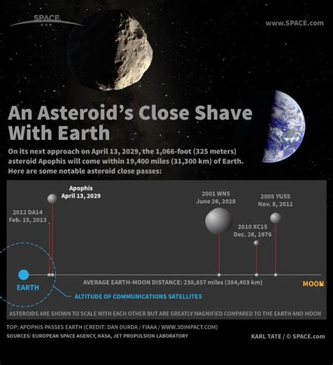 Asteroid Apophis Gives Earth a Close Shave in 2029