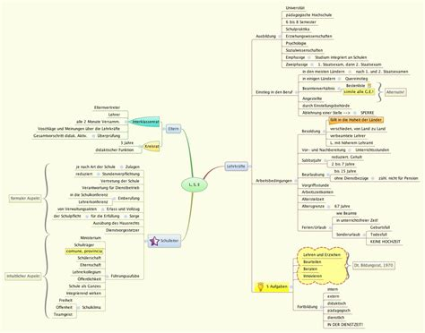 L, S, E - XMind - Mind Mapping Software