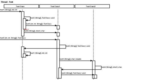 Java Call Trace to UML Sequence Diagram - FREE Download