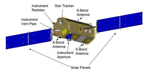 Orbiting Carbon Observatory – Wikipedia
