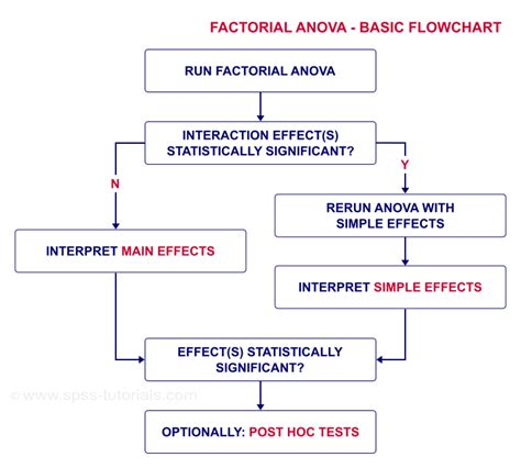SPSS Repeated Measures ANOVA - 2 Within-Subjects Factors