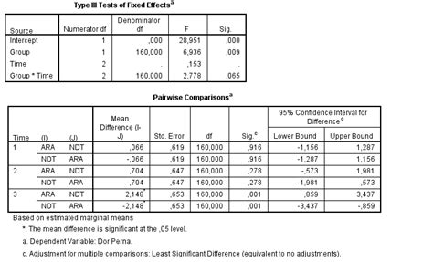 How do I report results of a repeated measures anova in my