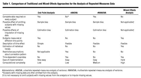 Move Over ANOVA: Progress in Analyzing Repeated-Measures