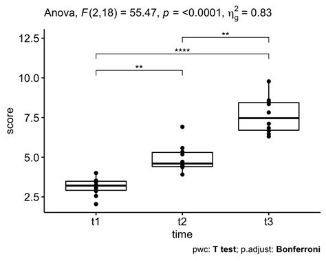 Repeated Measures ANOVA in R: The Ultimate Guide - Datanovia