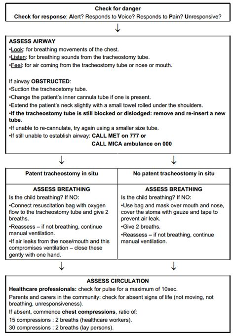Clinical Guidelines (Nursing) : Tracheostomy management